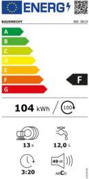 Energieeffizienz F